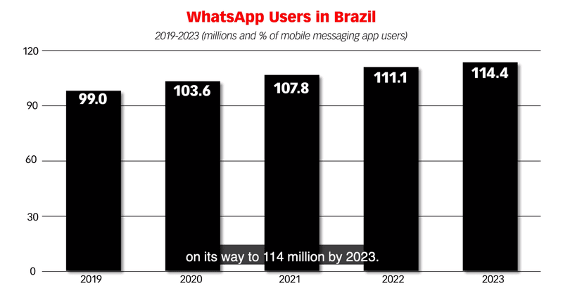O que é o WhatsApp Business?